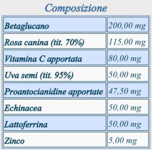 Composizione Glucadel, per le difese immunitarie